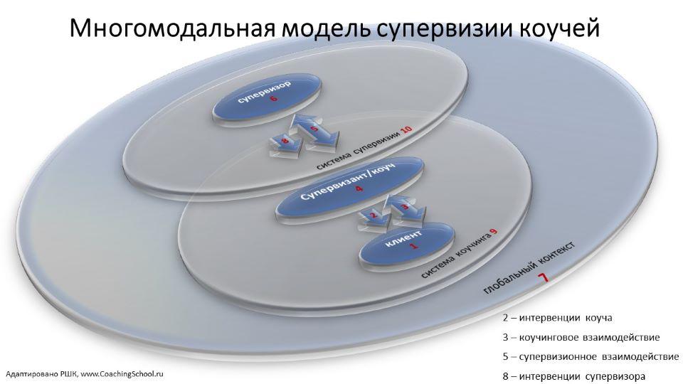 Многомодальная модель супервизии коучей